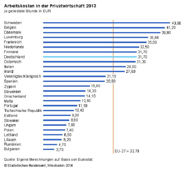 ArbeitskostenEULaenderStart2013
