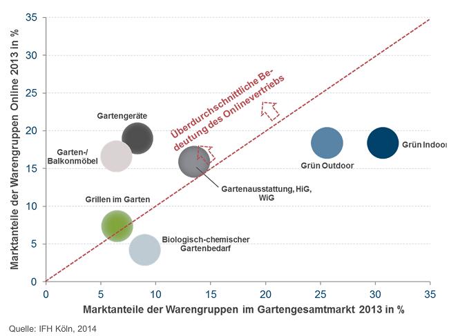 IFH_Grafik_Gartenstudie_MarktanteilederWarengruppenimVergleich_Gesamtmarktvs.Online2013_1