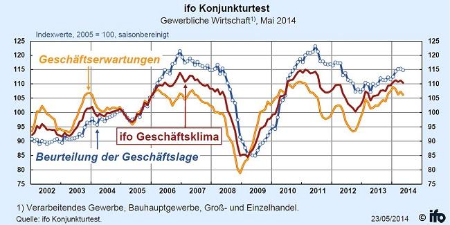 ifo Geschäftsklima Mai 2014