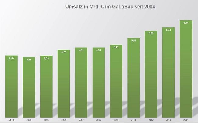 GaLaBau Umsatzentwicklung