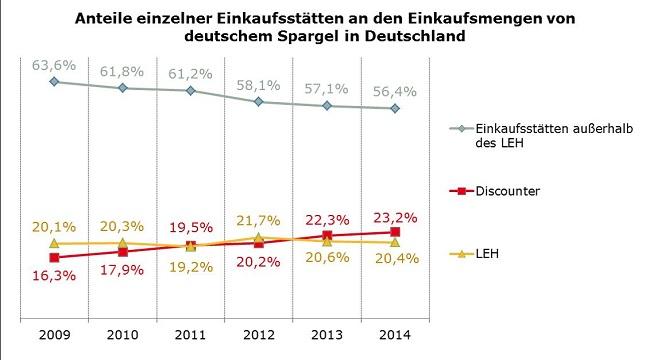 Spargelabsatz Grafik