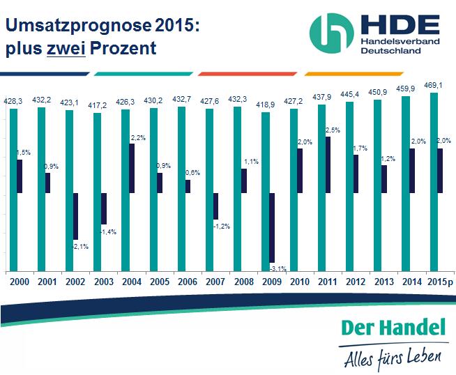 HDE_Umsatzprognose 2015