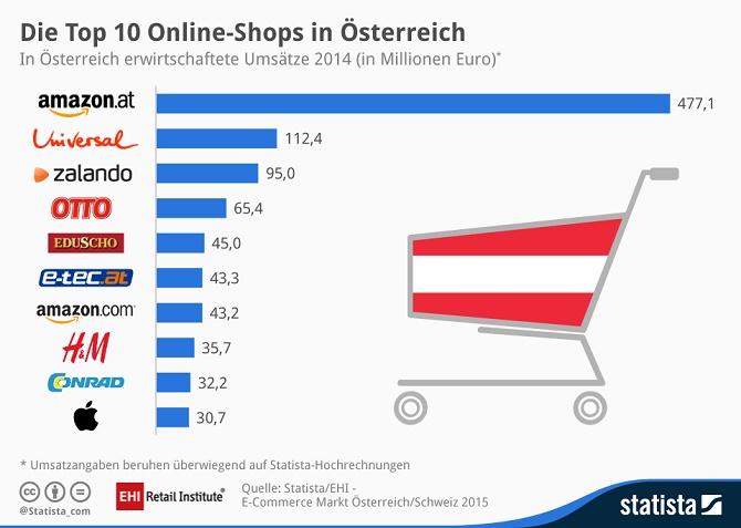 eCommerce-Oesterreich