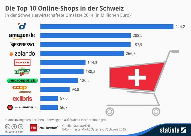 eCommerce_Schweiz