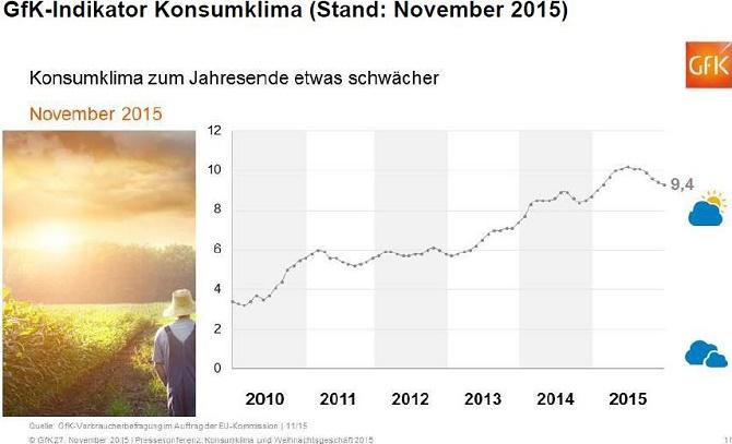 GfK Konsumklima Nov. 2015