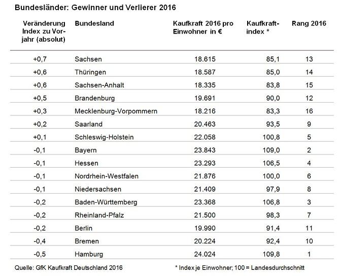 GFK_Bundesländer Gewinner und Verlierer 2016
