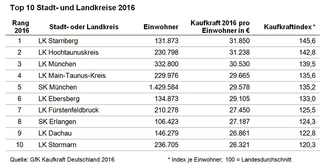 GFK_Top 10 Stadt- und Landkreise 2016
