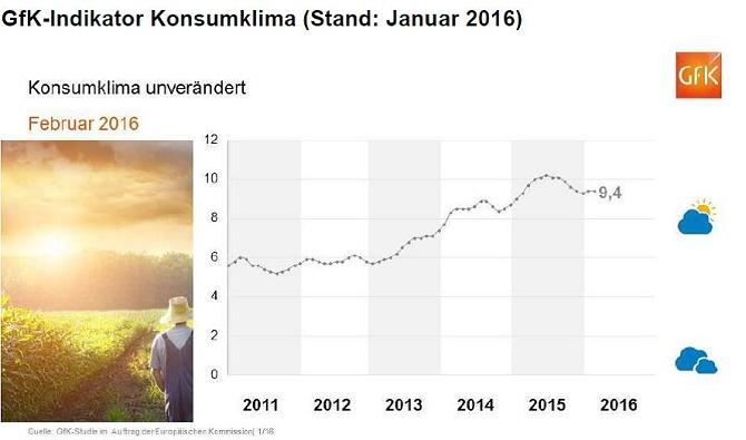 GFK-Konsumklima Januar 2016