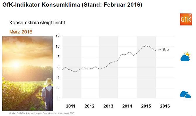 GFK-Konsumklimaindex Februar 2016