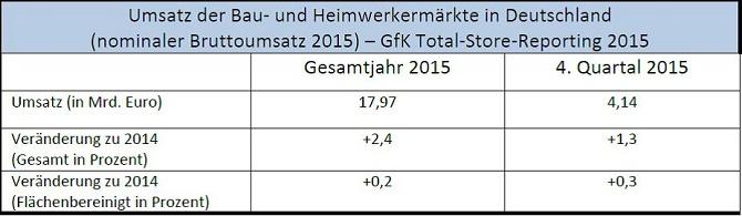 BHB_ Umsatz 2015