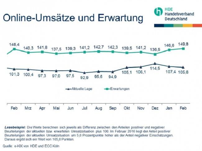 HDE_Online_Umsaetze_und_Erwartung