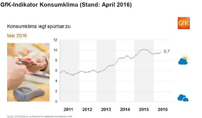 GFK-Konsumklimaindex April 2016