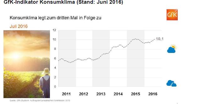 GFK Konsumklima Juni 2016