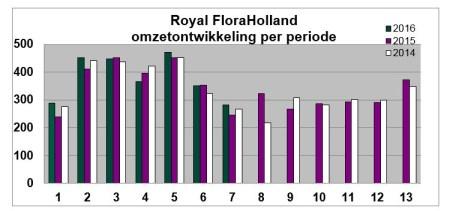FloraHolland_Umsatz Periode 2014_2016