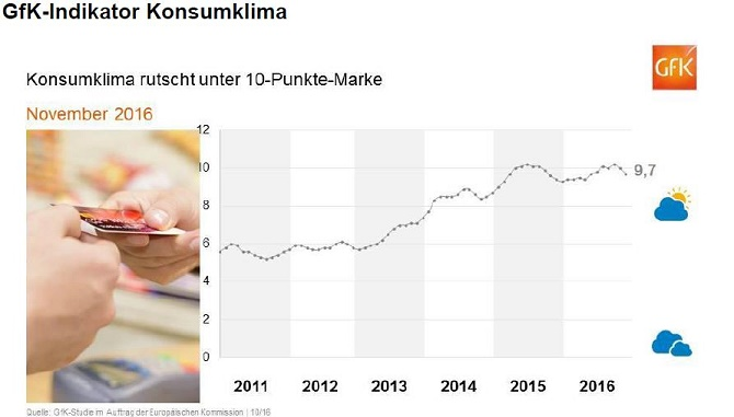 gfk-konsumklima-oktober-2016