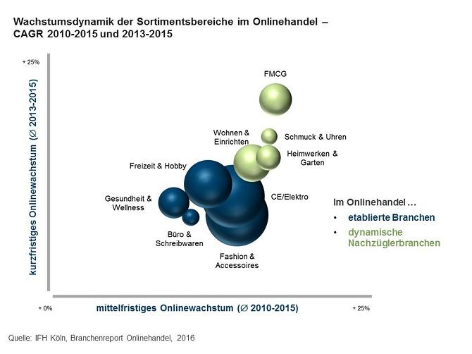 ifh_161108_wachstumsdynamik_der_sortimentsbereiche_im_onlinehandel_62097a3f8b-2