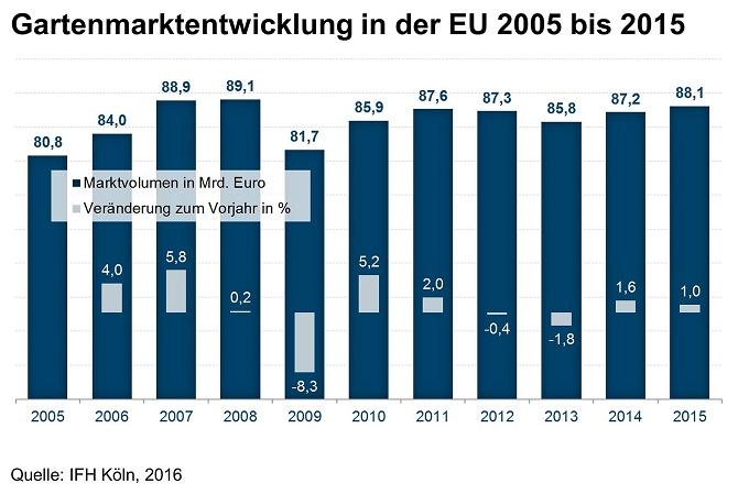 ifh_gartenmarktentwicklung_in_der_eu_2005_bis_2015_fe5e8ff0b8