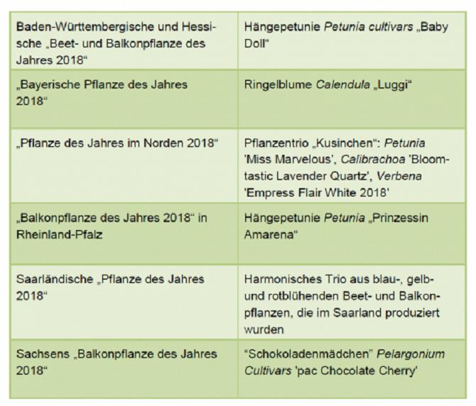 beet und balkonpflanzen des jahres 2018 in deutschland gawina beet und balkonpflanzen des. Black Bedroom Furniture Sets. Home Design Ideas